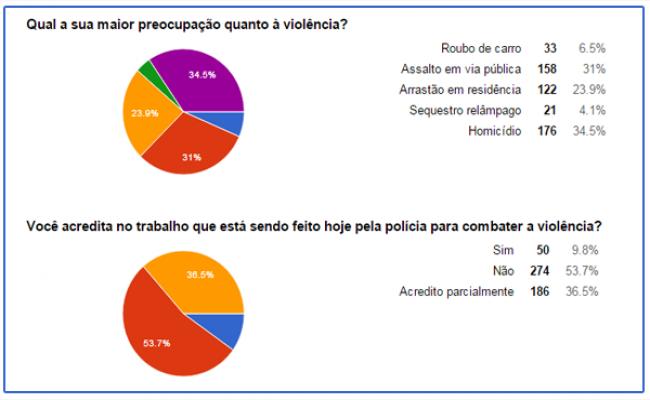 Enquete: Para 80% dos internautas, criminalidade aumentou no RN nos últimos meses